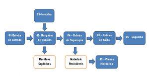 USINA DE RECICLAGEM ORGANOGRAMA